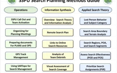 Search Theory Calculation Tools